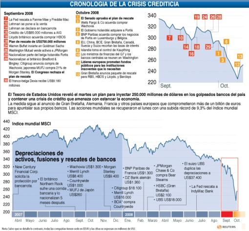 Cronologia de la crisis Crediticia 2008
