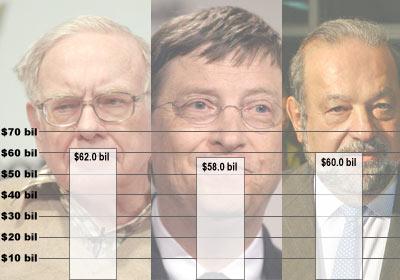 Los tres hombres mas ricos del 2008.